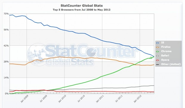 StatCounter browser data